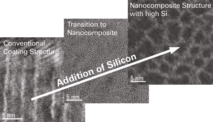 Nanocomposite, addition of Si